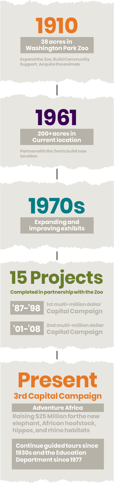 Vertical Zoo Society Timeline